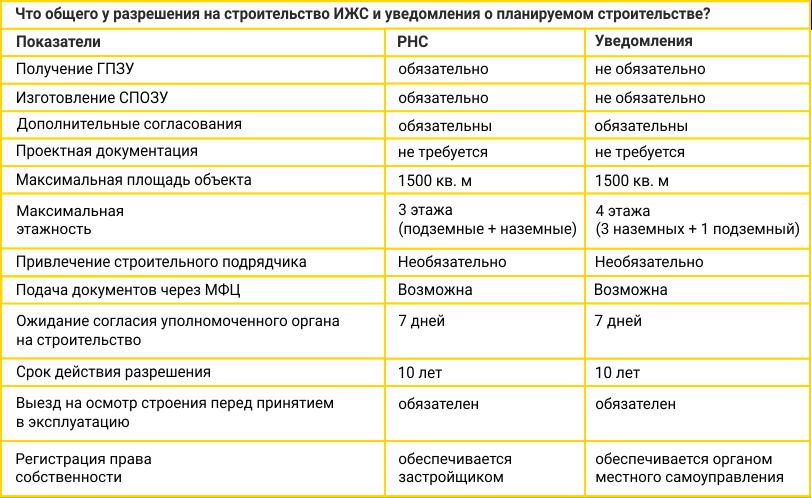 Общее у разрешения на строительство и уведомление о планируемом строительстве