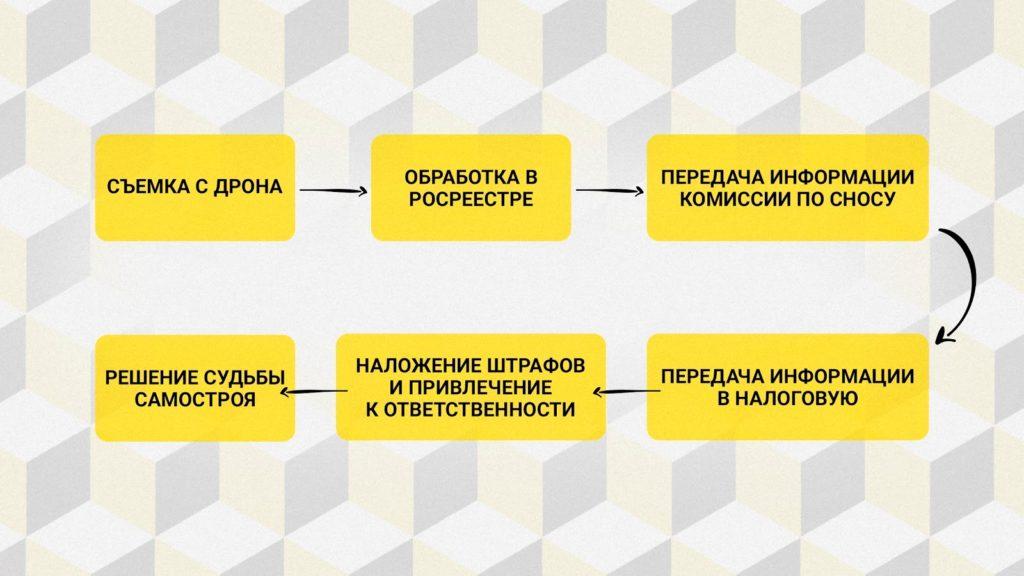 Схема работы центра по надзору за земельными участками