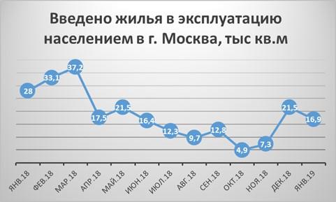 График введенного в эксплуатацию жилья в Москве