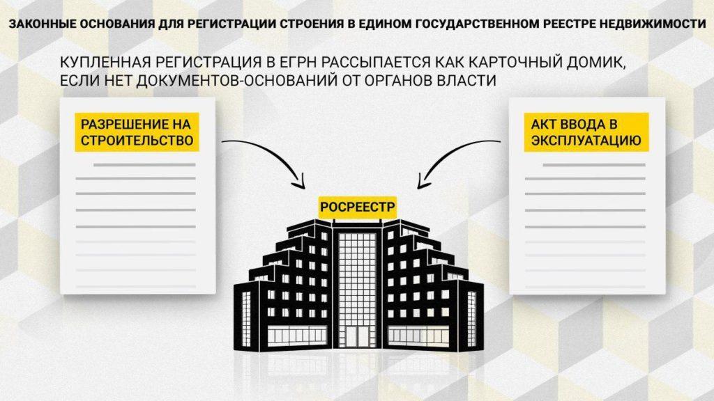 Основания для регистрации строения