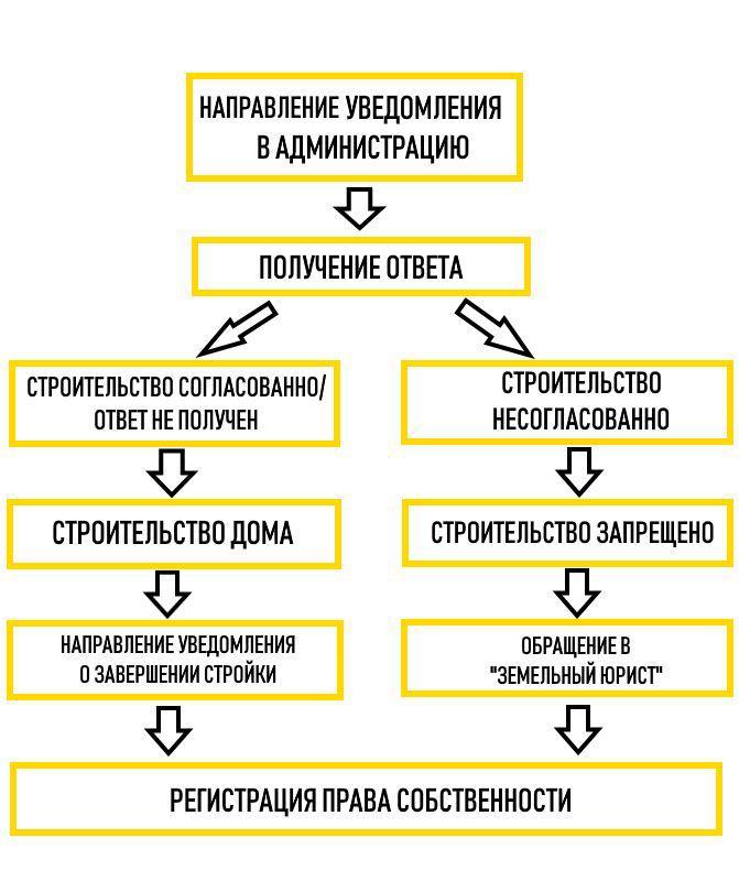Порядок направления уведомления в администрацию