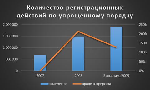 График количества регистрационных действий по упрощенному порядку